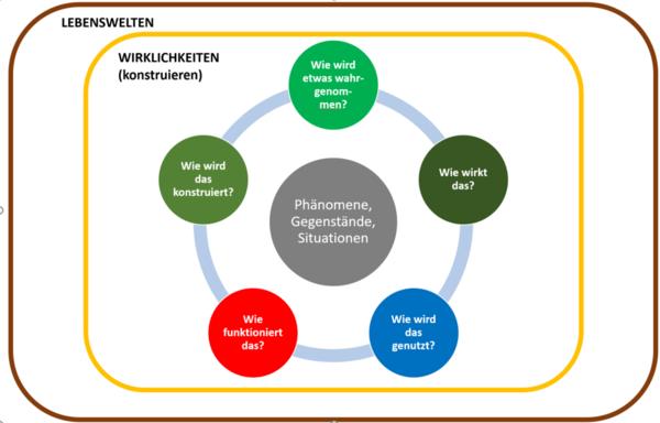 Abbildung 1 beschreibt die Lebenswelten aus dem Modell Medien, Informatik und Anwendungskompetenzen