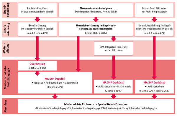 Schematische Darstellung des Zugangs zum Studiengang Schulische Heilpädagogik