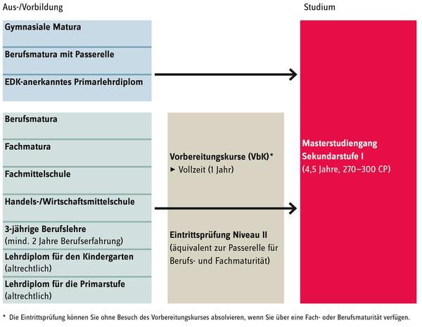GTraSchematische Darstellung des Zugangs zum Studiengang Sekundarstufe I