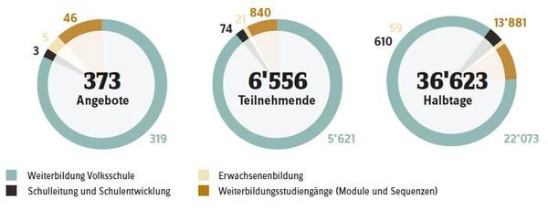 Zahlen WB