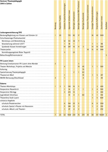 Tabelle ZTP 2019.pdf
