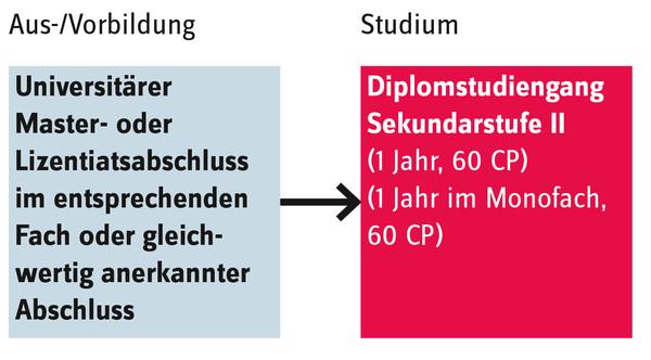 Schematische Darstellung des Zugangs zum Studiengang Sekundarstufe II gymnasial
