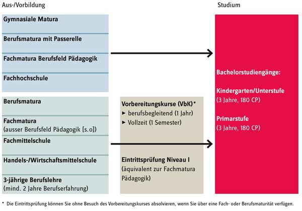 Schematische Darstellung des Zugangs zum Studiengang Kindergarten/Unterstufe