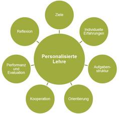 Grafik Personalisierte Lehre
