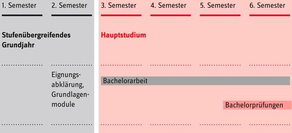 Studienstruktur des Studiengangs Primarstufe der PH Luzern